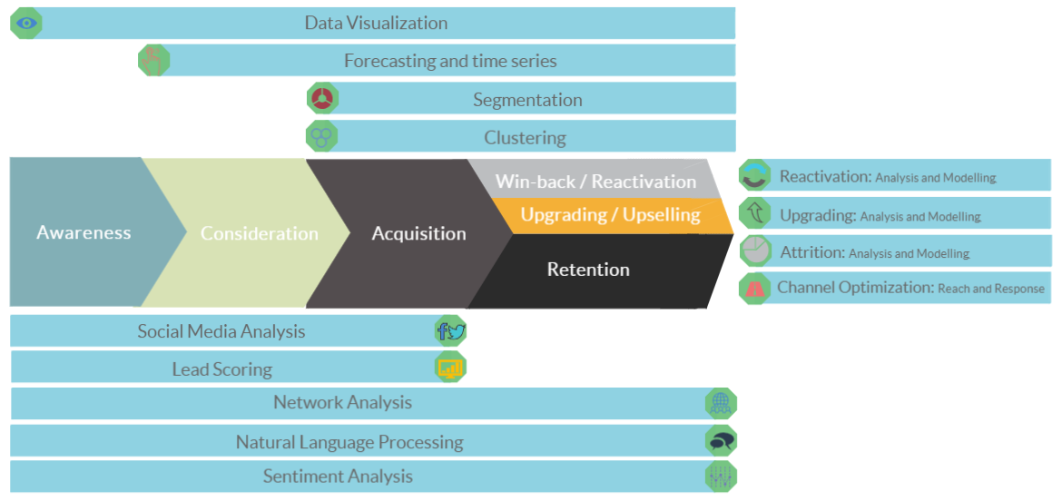 Data Science @ Donor Journey